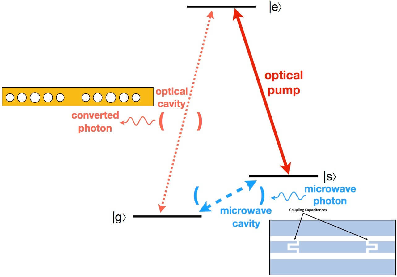 On-Chip Microwave-Optical Quantum Interface