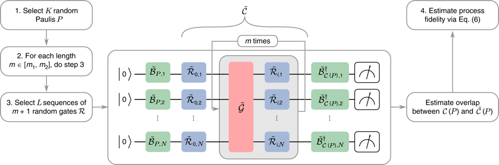 Reliably operating noisy quantum computers